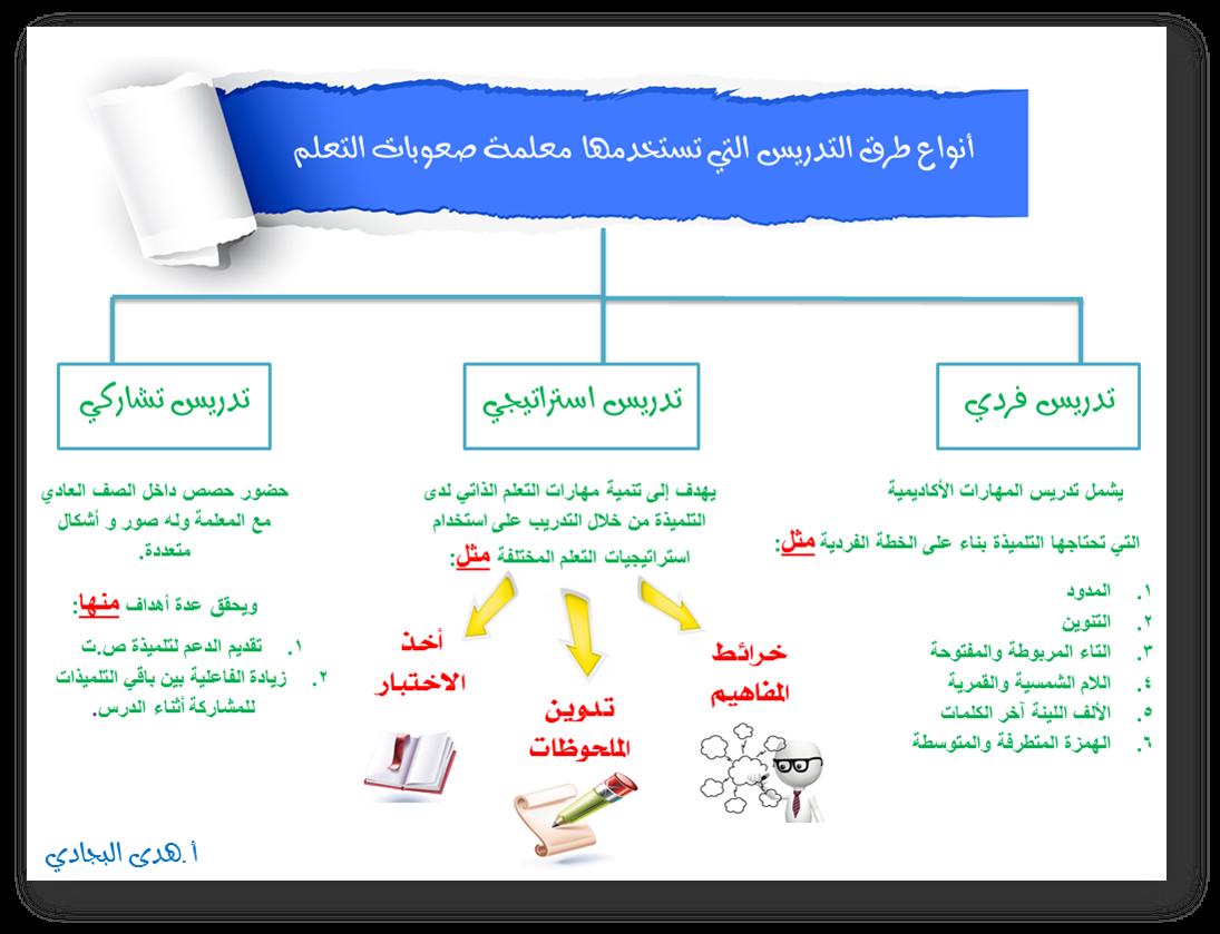 صورة بحث عن صعوبات التعلم مع المراجع