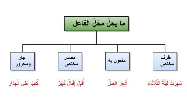 صور بحث عن الفاعل ونائب الفاعل , معلومات في نحو اللغه العربيه