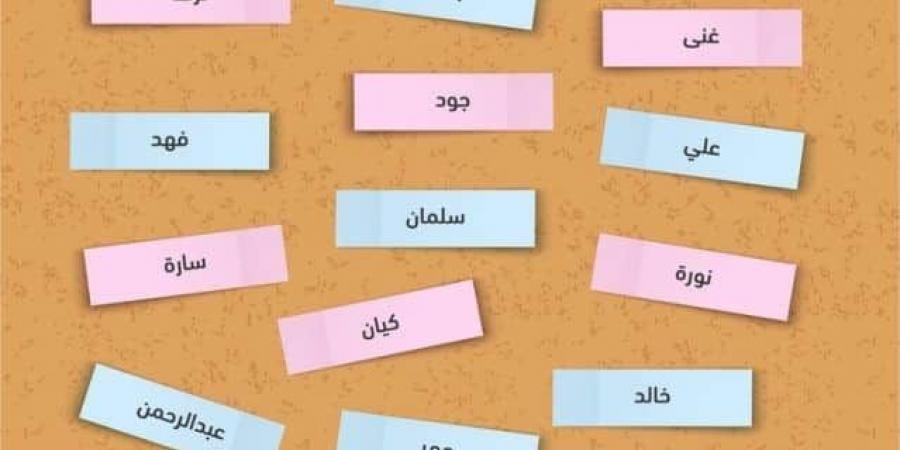 صورة اكثر الاسماء انتشارا في العالم , الاسماء المتكرره حول العالم