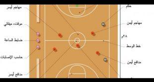 بالصور موضوع حول كرة السلة , اروع الالعاب الرياضية كرة السلة 190 2 310x165