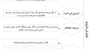 ما هو الطلاق الرجعي , احكام الطلاق الرجعي في الاسلام