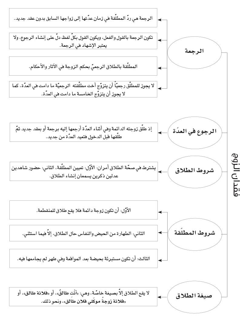 صورة ما هو الطلاق الرجعي , احكام الطلاق الرجعي في الاسلام