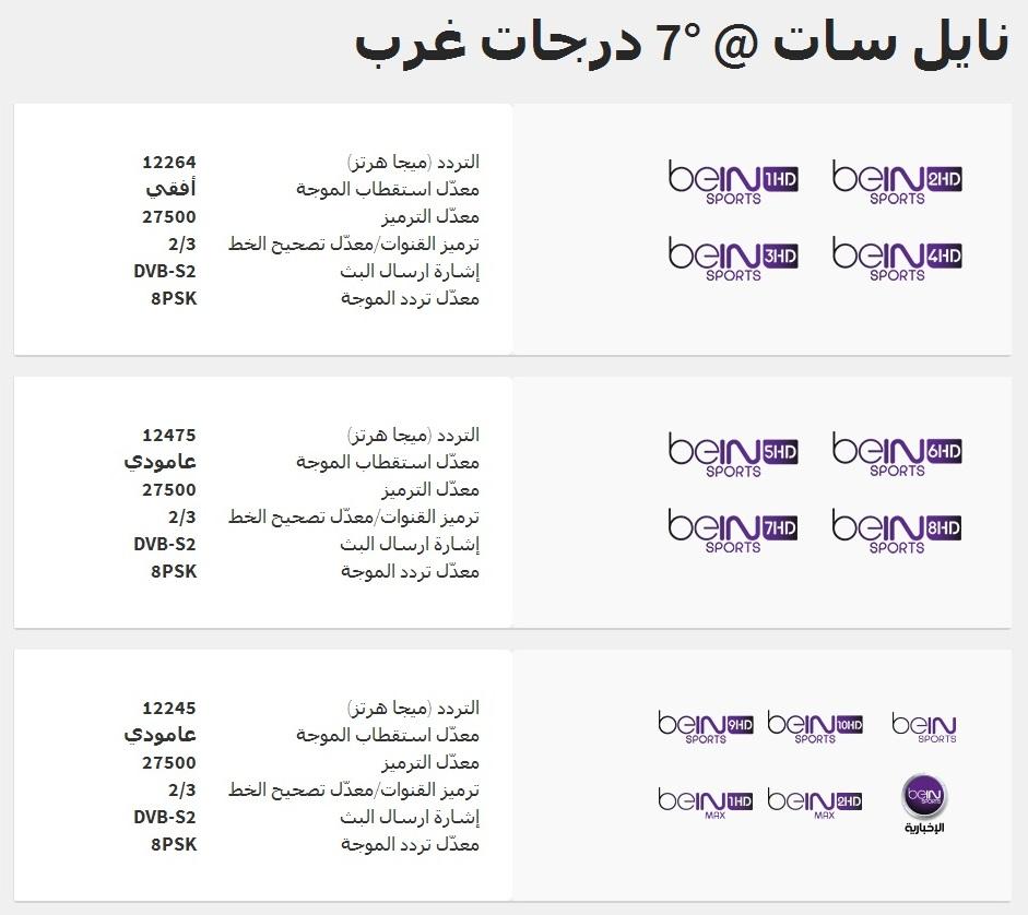 صورة تردد قناة بى ان سبورت , تعرف علي اخر تحديث لتردد بي ان سبورت