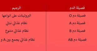 صورة رجيم فصيلة الدم , الممنوع والممكن من اصناف الاكل على حسب فصيلتك